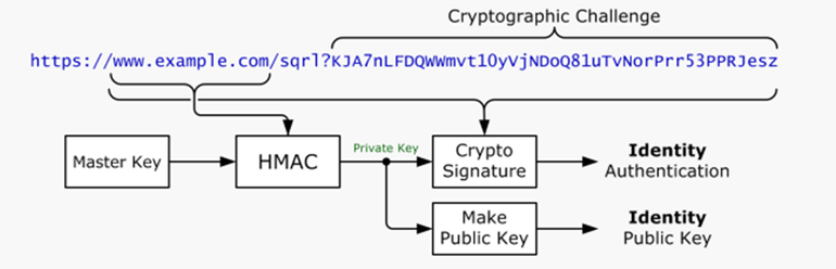 SQRL - A New Method of Authentication