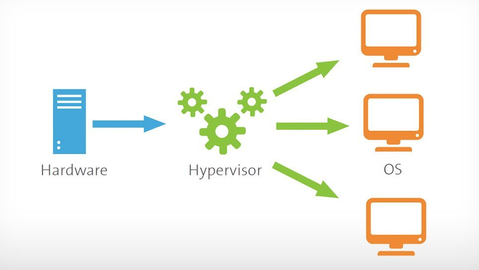 A diagram of a virtual machine monitor showing the flow from hardware to hypervisor to computer monitors.